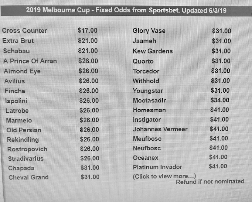 The Melbourne Cup odds which shocked part-owner Neville McAlister