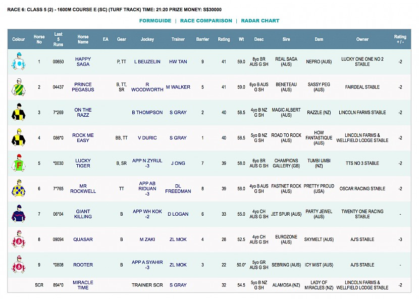 On The Razz and Rock Me Easy race at 2.20am NZ time on Saturday morning at Kranji.