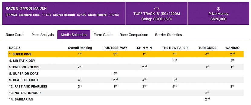 Two tipsters pick Cru Bourgeois to win and two have him second best in the Singapore media selections for the race.